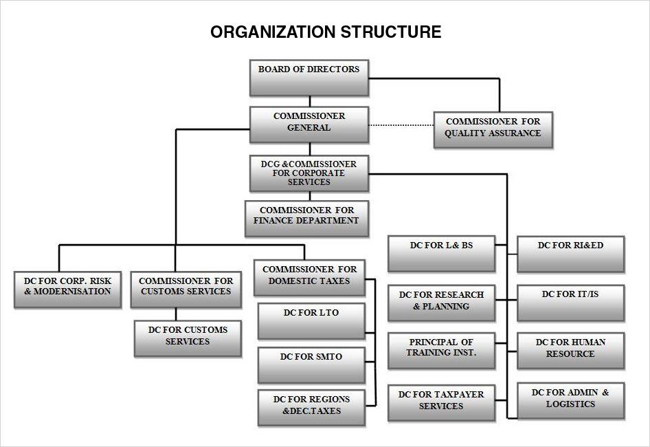 Organization structure welcome to rra rwanda revenue for National motor vehicle license organization